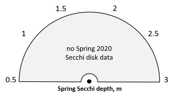 Spring 2020 Secchi disk depth = no data.